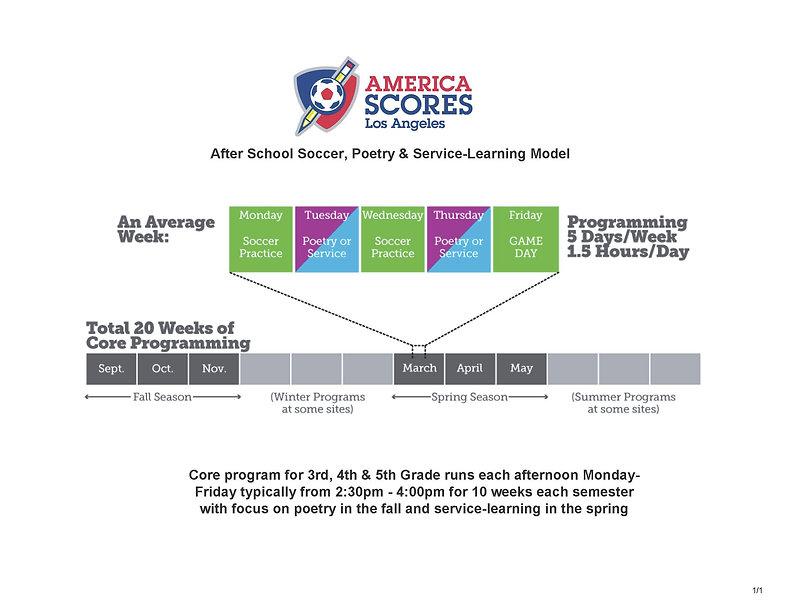 America-SCORES-Program-Model