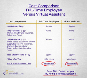 Cost Comparison: Virtual Assistant or Employee?