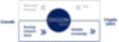 SynergyCrowds-SYGON-token-hybrid-utility