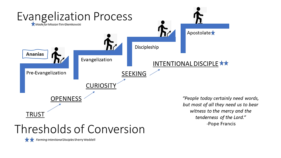 Evangelization Process2.png