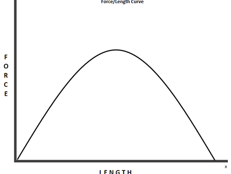 Respecting your Capacities: Part 3 Range