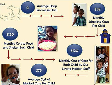 Cost it takes to care for a child