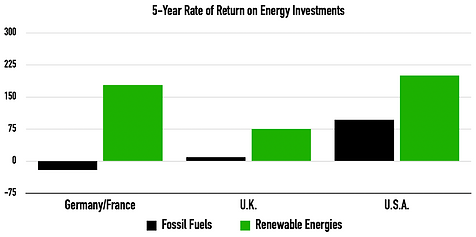 5Y ROI on Energy.png