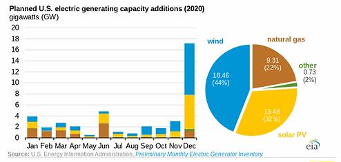 EIA-2020-new-capacity.png.webp