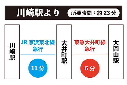 路線図(川崎→大岡山).jpg