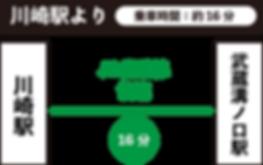 川崎ー武蔵溝ノ口