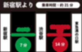 新宿ー溝の口
