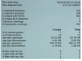 ACCC investigating Oracle research showing Google users Android phone plan data to spy