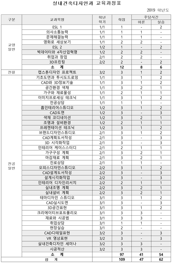 2019 실내건축디자인과 교육과정표 (108학점)_홈페이지게시용.png