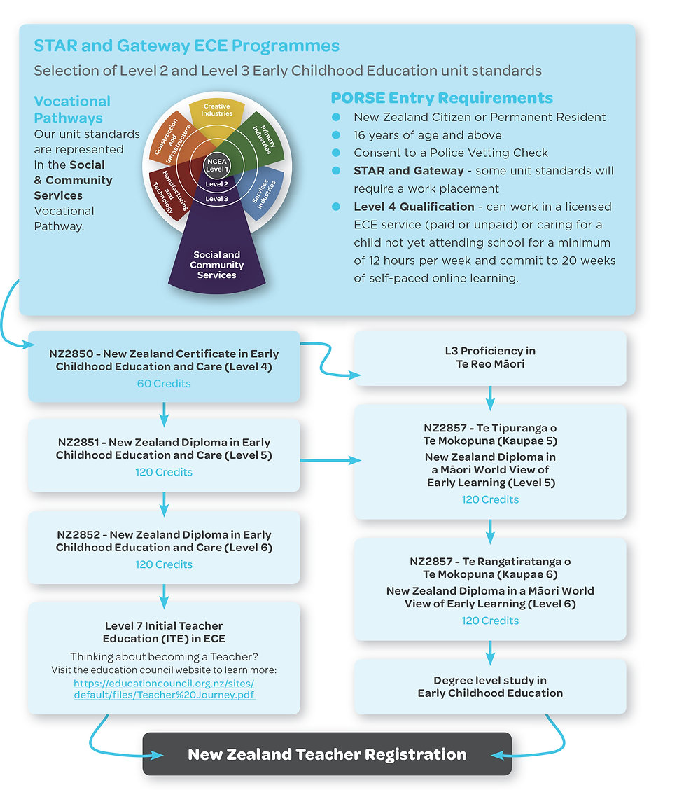 PAGE 3 Learning Pathways Education to Em