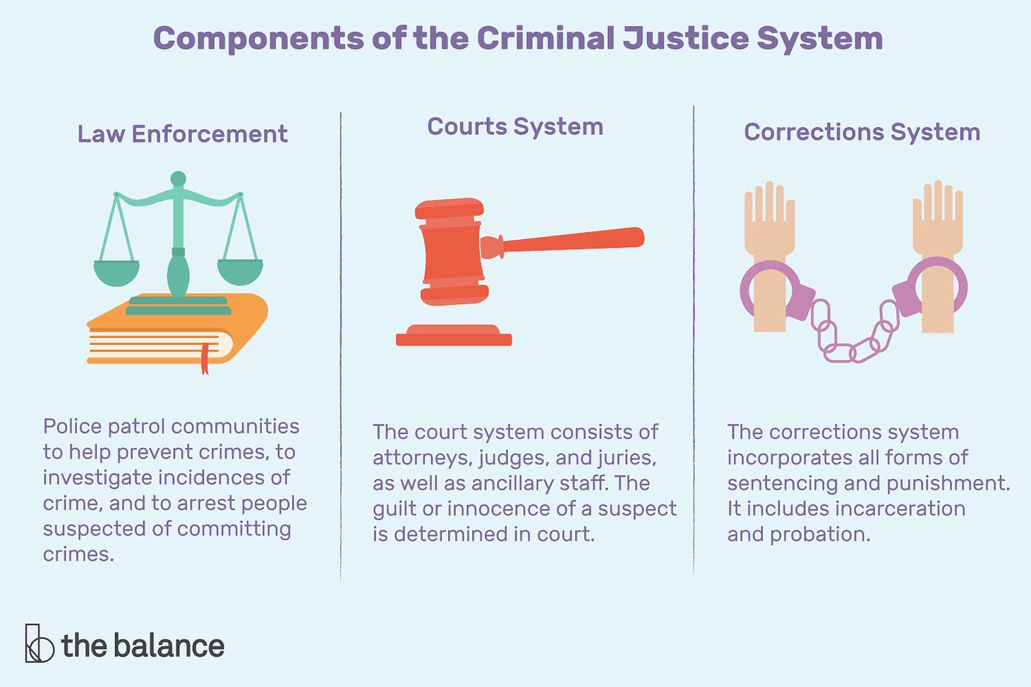 what-is-criminal-justice-974588-v31-5c11