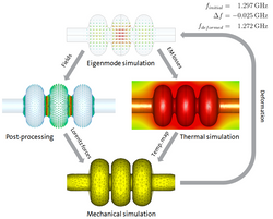 ENGINEERING OF RF STRUCTURES