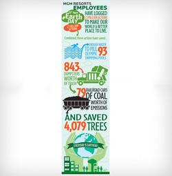 Earthday Infographic