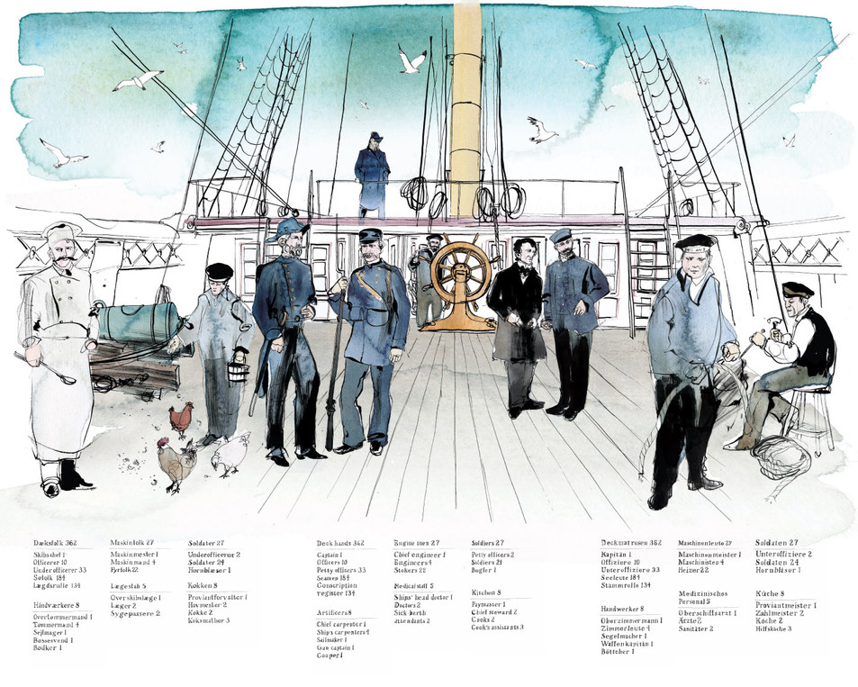 Frigate Jylland Poster showing the staff on the ship. Poster 80X100 cm, Museum Frigate Jylland. 2017