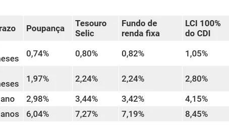 Como ficam seus investimentos de renda fixa com a SELIC a 4,25% ao ano