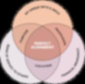 align venn diagram-03.png