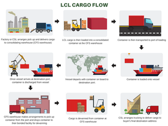 LCL Cargo Flow