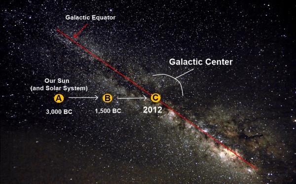 alignement galactique-decembre-2012