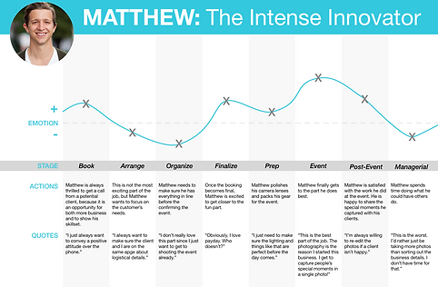 Matthew journey map