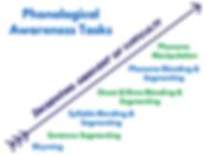 Phonological-Awareness-Tasks.png