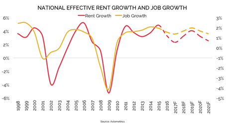 2017 Forecast: Rent Growth to Match Long-Term Average