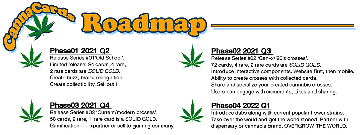 CannaCards Roadmap.png