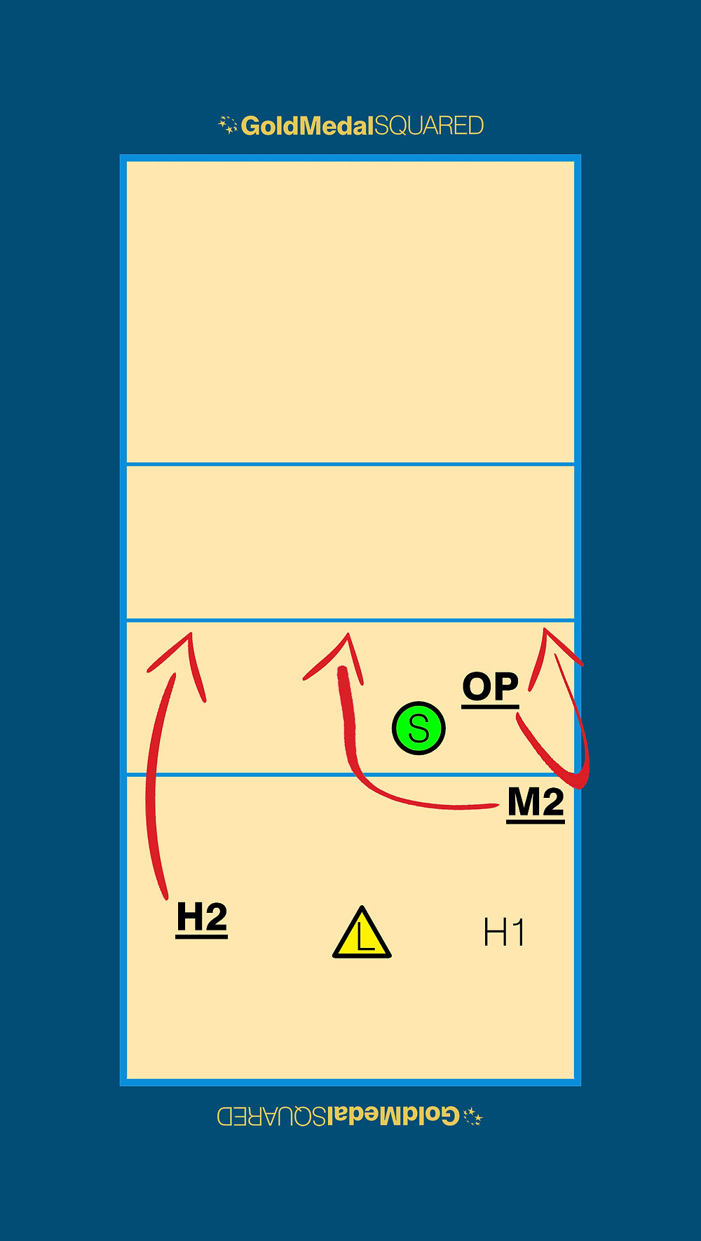 Rotation 2 Volleyball Serve-Receive