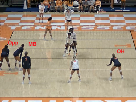 Volleyball Rotations 201 - Rotation 1