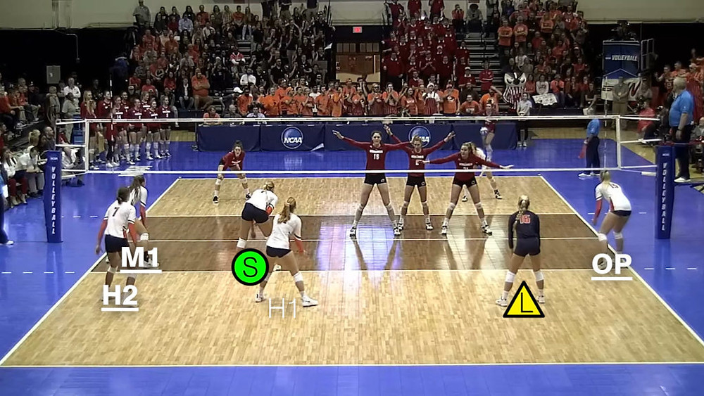 Volleyball Rotation 3 Serve-Receive Illinois Example