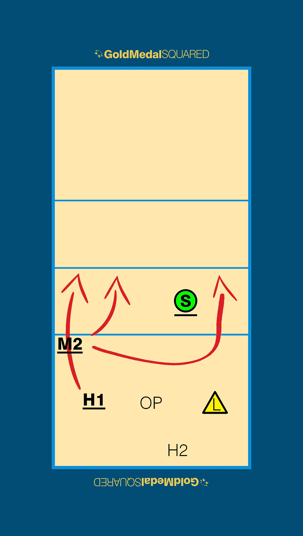 Volleyball Rotation 6