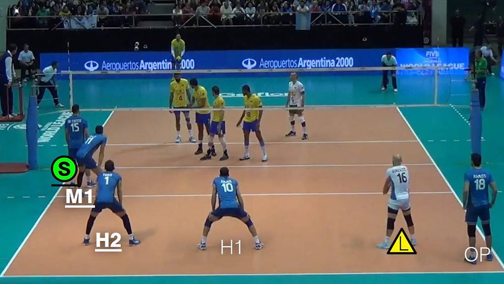 Volleyball Rotation 4 Player Positions Serve-Receive