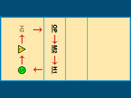 Rotation Formations & Overlap Rules – Intro