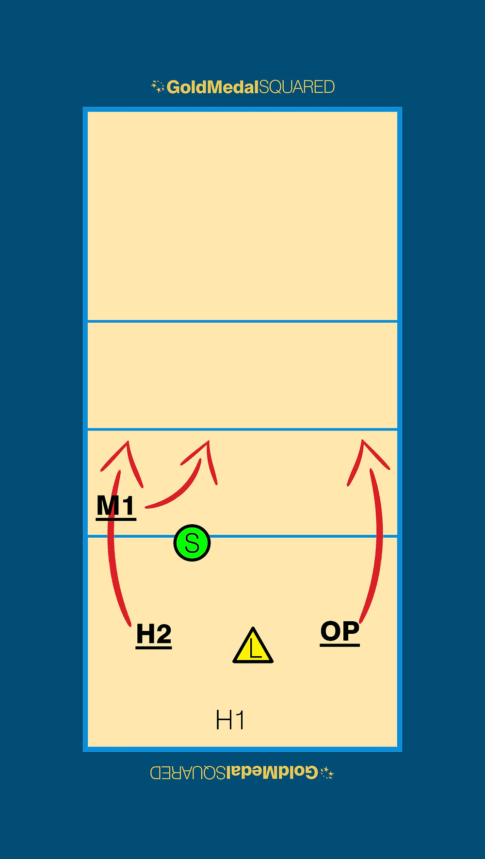 Volleyball Rotation 3 Example H1 Not Passing