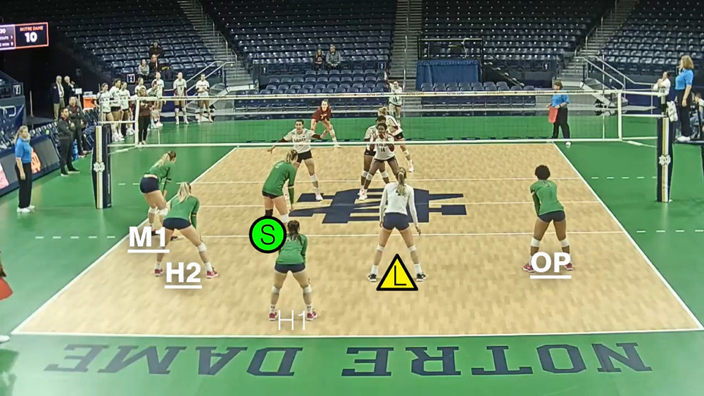 Volleyball Rotation 3 Notre Dame example