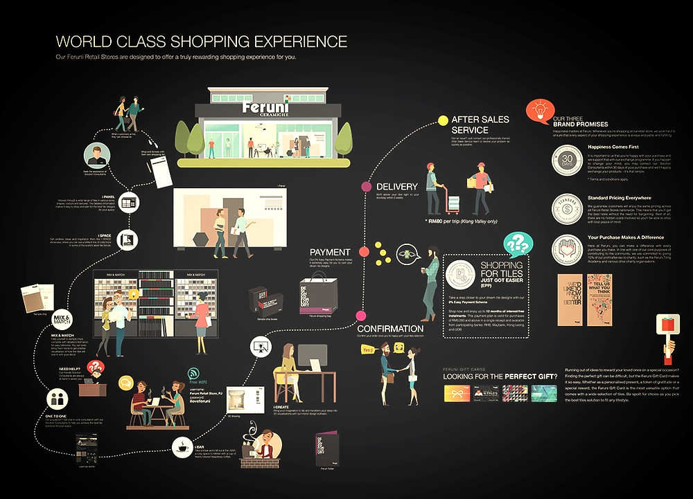 Feruni Shopping Map
