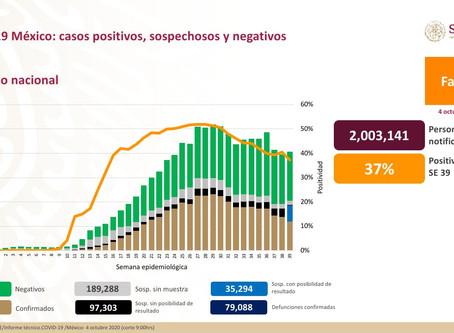 Coronavirus en México: suman 79,088 muertos y 761,665 contagios
