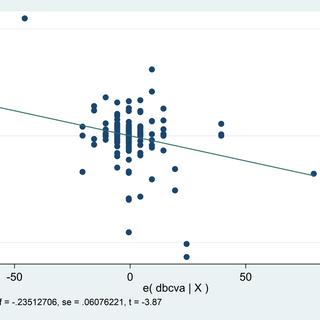 Correlation between change in aqueous flare to change in BCVA