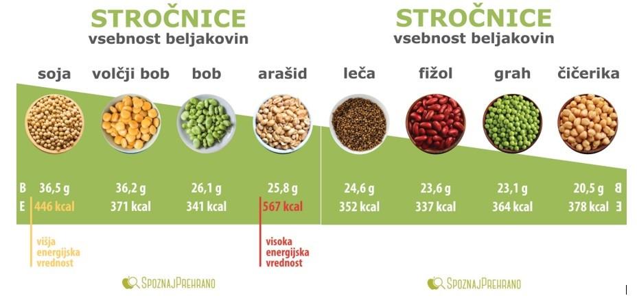 stročnice, beljakovine, rastline, aminokisline, soja, arašidi, fižol, leča, grah, čičerika