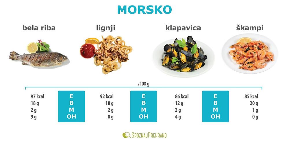 morsko, morska hrana, morski sadeži, morje, ribe, lignji, kalamari, školjke, klapavica, škampi