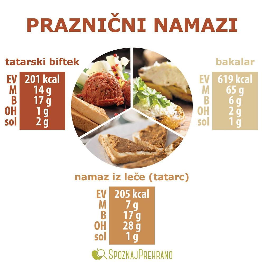 namaz, namazi, biftek, tatarski biftek, bakalar, bakala, tatarc, leča, lečin tatarc, prazniki, božič, silvestrovo, večerja
