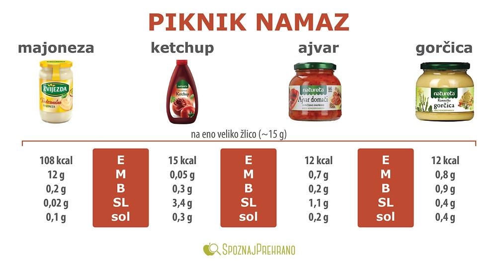 namaz, omaka, piknik, kečap, ketchup, majoneza, ajvar, gorčica, zenf, čevapčiči, energijska vrednost, hranilna vrednost