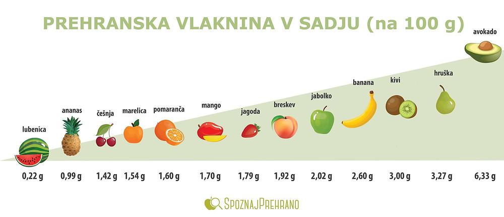 prehranska vlaknina, vlaknina, prehranske vlaknine, sadje, sladkor, vitamini, minerali, zdravje