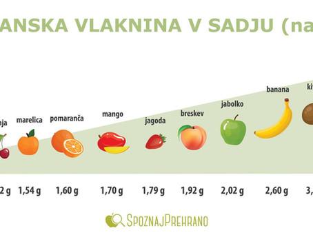 Prehranska vlaknina - 1. del