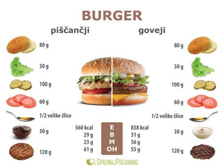 Ko piščančji burger postane zvezda obroka