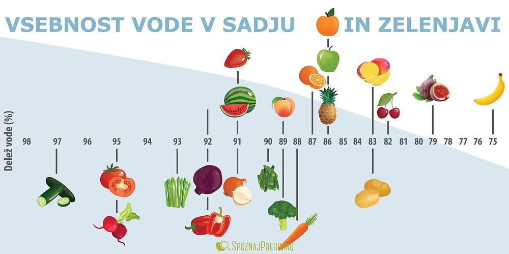 sadje, zelenjava, voda, tekočina, hidracija