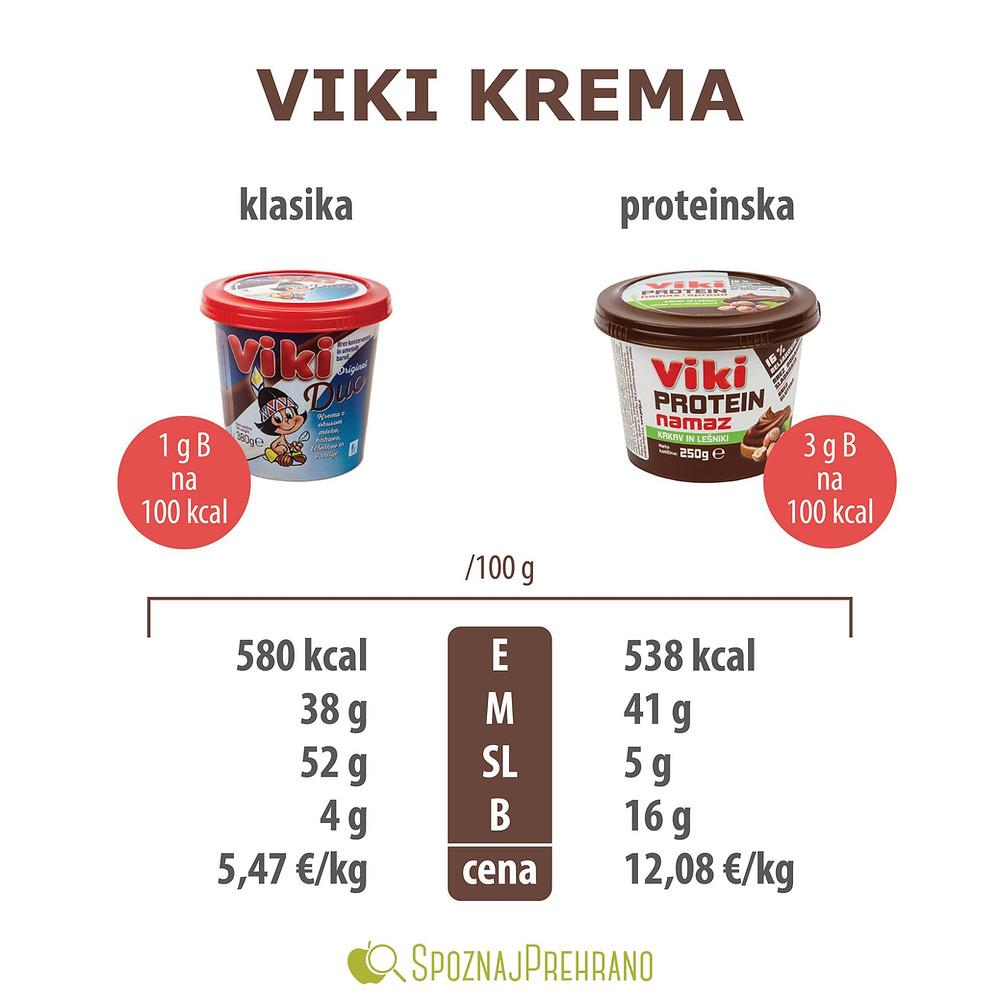 viki, viki krema, vikikrema, namaz, čokoladni namaz, lešnikov namaz, protein, beljakovine, proteinski, viki protein, duo, rjava, bela, namaz, zajtrk, sladkor, kalorije