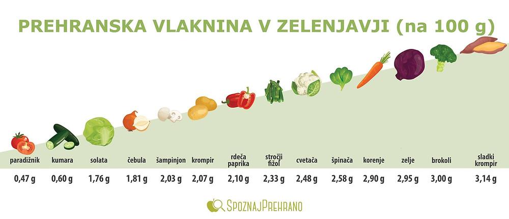 Prehranska vlaknina, zelenjava, vlaknina, prehranske vlaknine, vitamini, minerali, topna, netopna
