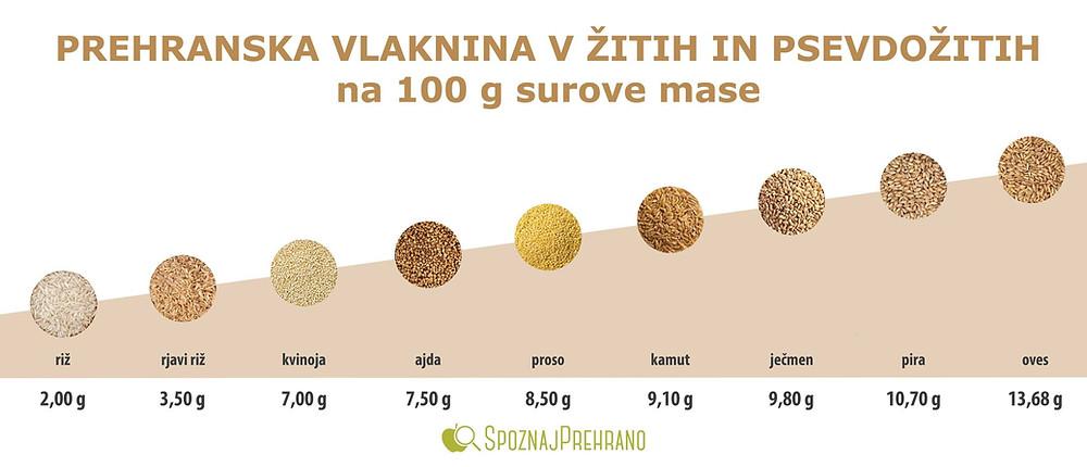 prehranska vlaknina, vlaknine, žita, psevdožita, riž, ajda, ječmen, proso, kvinoja, kamut