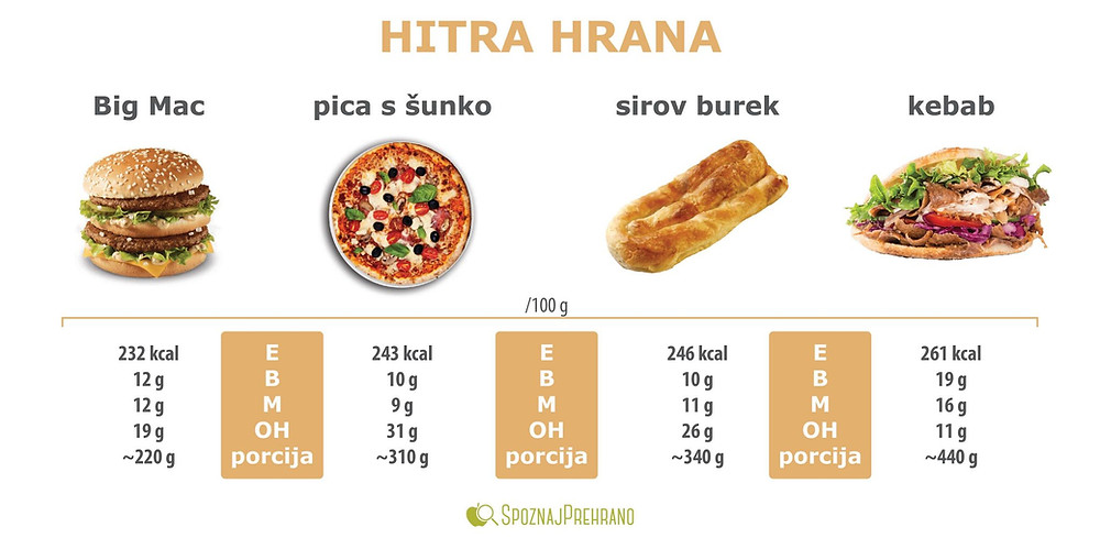 hitra hrana, junk, hamburger, bigmac, pica, pizza, burek, kebab