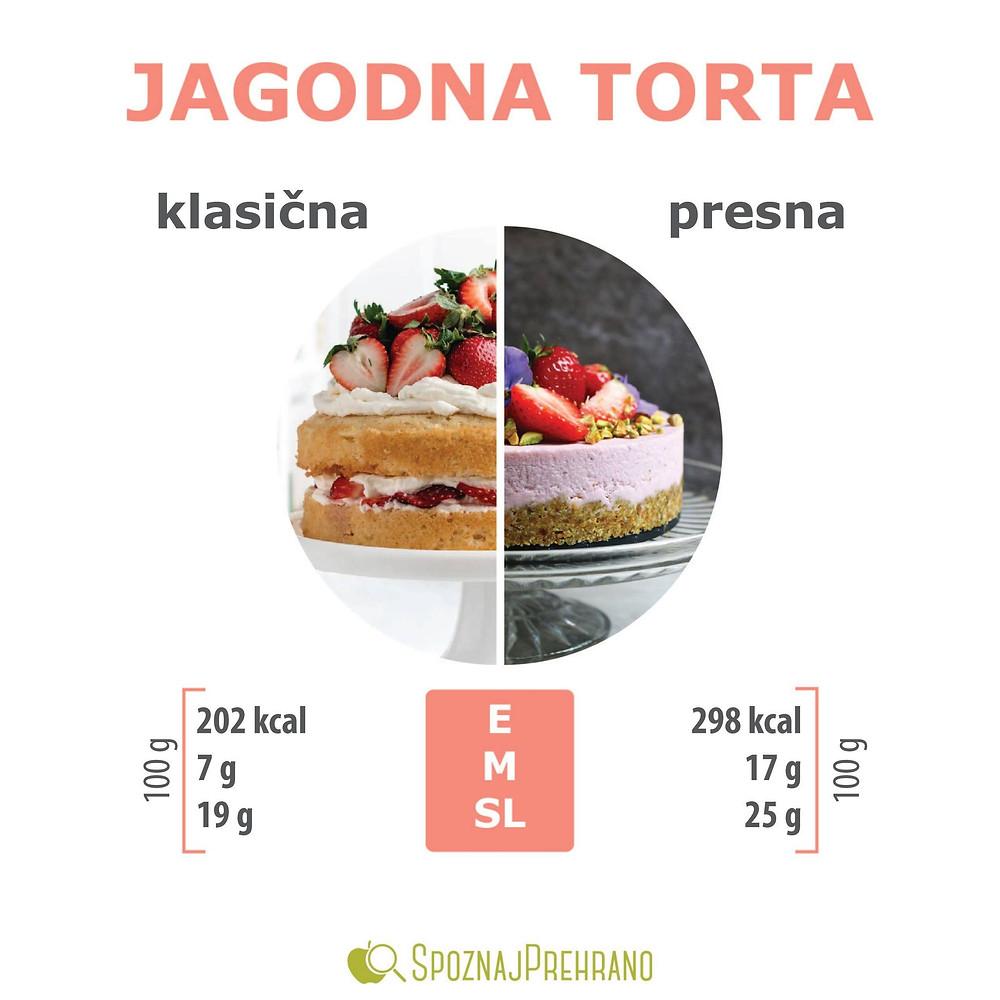 torta, klasična, smetana, presna, sadje, sladica, kalorije, maščobe, sladkor